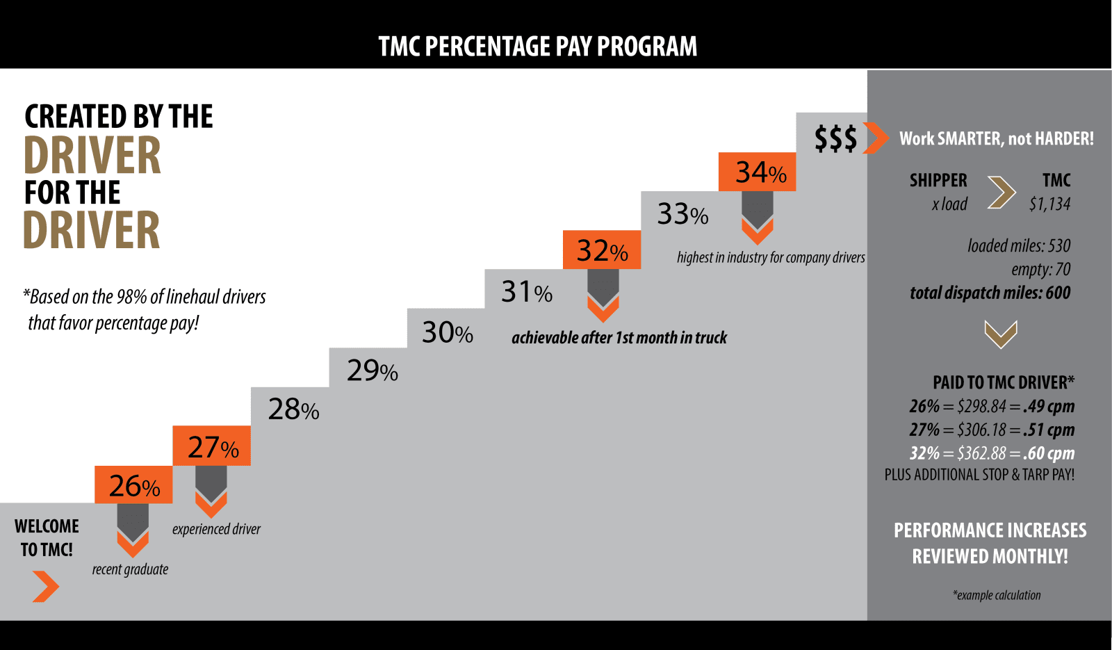 Pay Percentage Infographic